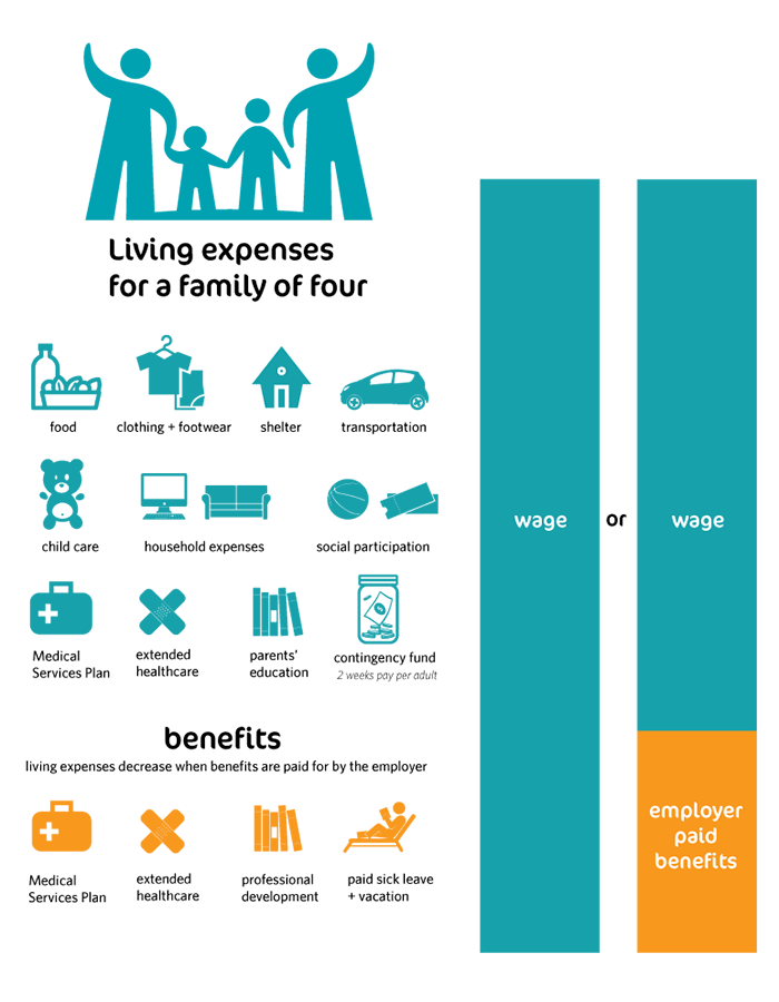 https://abroadconsultants.com/wp-content/uploads/2019/11/Living-Wage-Infographic.png