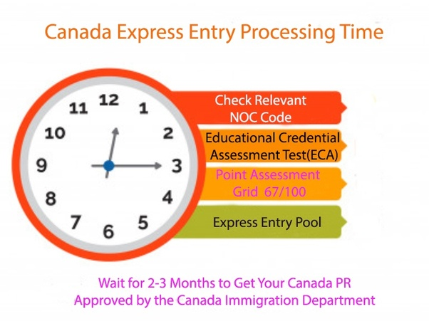 Canada PR Visa processing time from India
